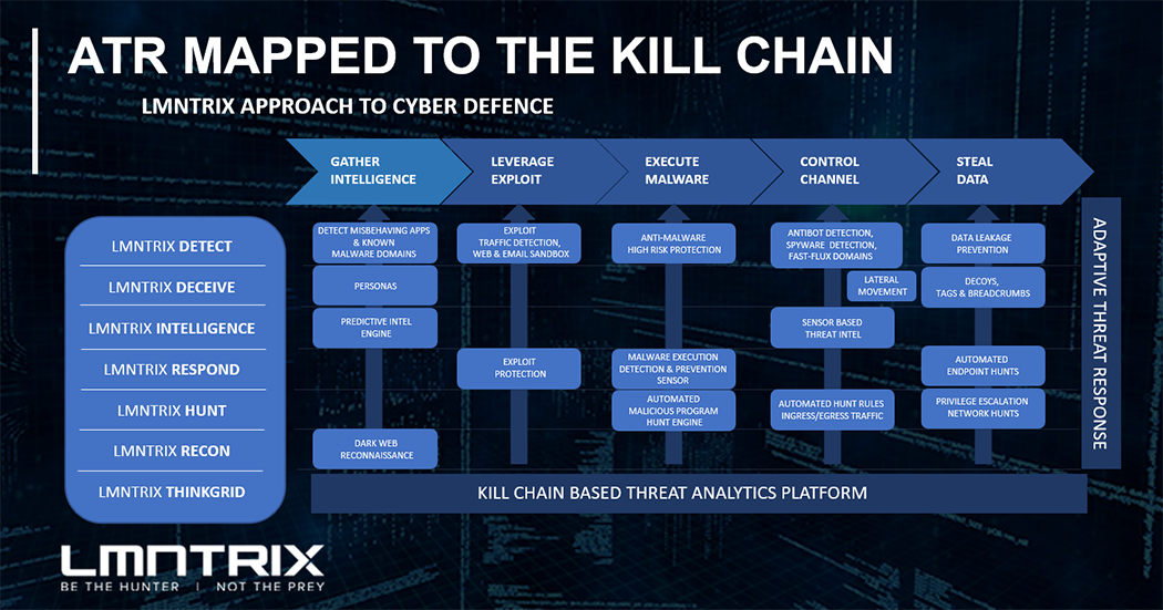 Adaptive Threat Response Mapped to the Kill Chain